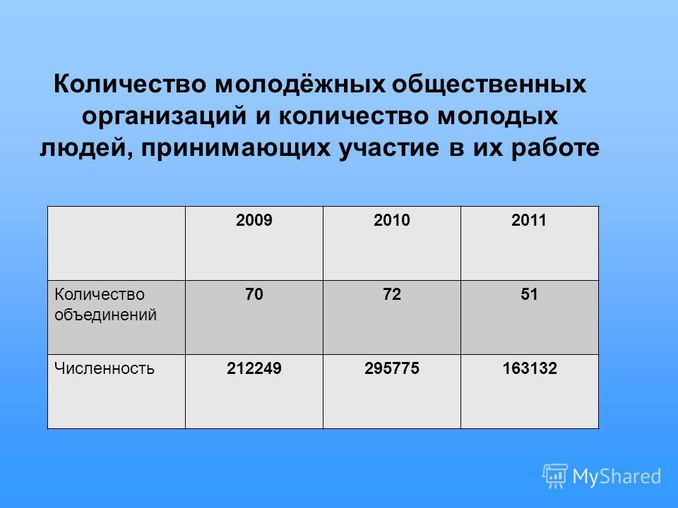 Количество молодёжных общественных организаций и количество молодых людей, принимающих участие в их работе 200920102011 Количество объединений 70725151 Численность212249295775163132