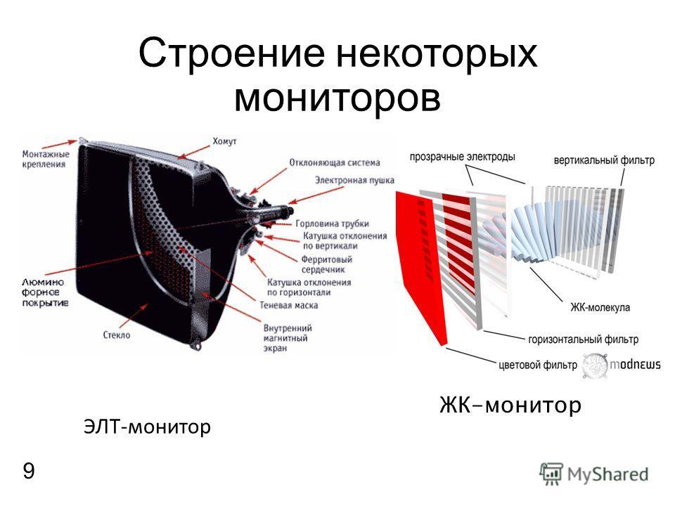 Строение некоторых мониторов ЭЛТ-монитор ЖК-монитор 9