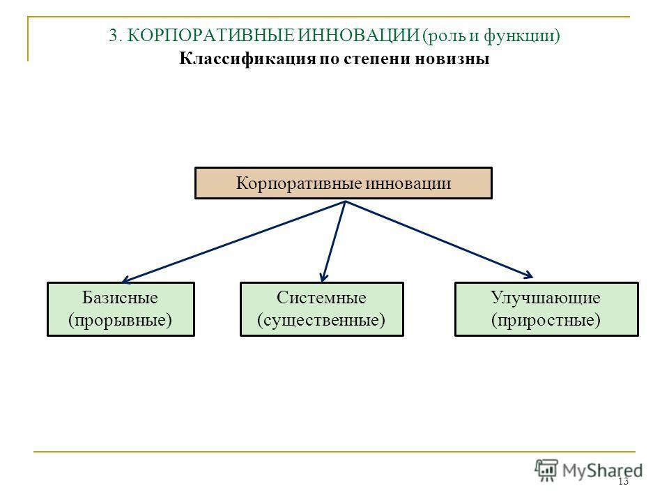 13 3. КОРПОРАТИВНЫЕ ИННОВАЦИИ (роль и функции) Классификация по степени новизны Корпоративные инновации Базисные (прорывные) Системные (существенные) Улучшающие (приростные)