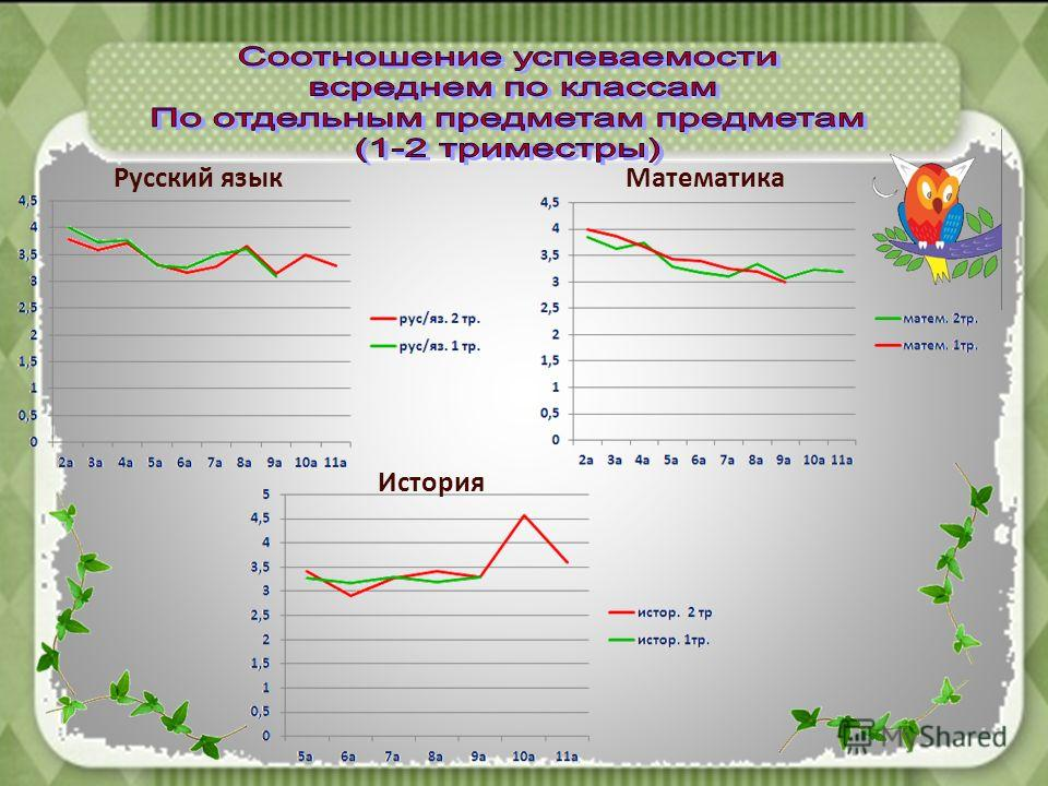 Русский языкМатематика История