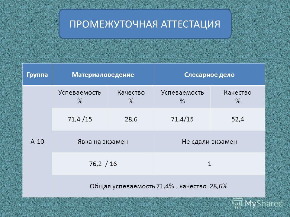ПРОМЕЖУТОЧНАЯ АТТЕСТАЦИЯ ГруппаМатериаловедениеСлесарное дело А-10 Успеваемость % Качество % Успеваемость % Качество % 71,4 /1528,671,4/1552,4 Явка на экзаменНе сдали экзамен 76,2 / 161 Общая успеваемость 71,4%, качество 28,6%