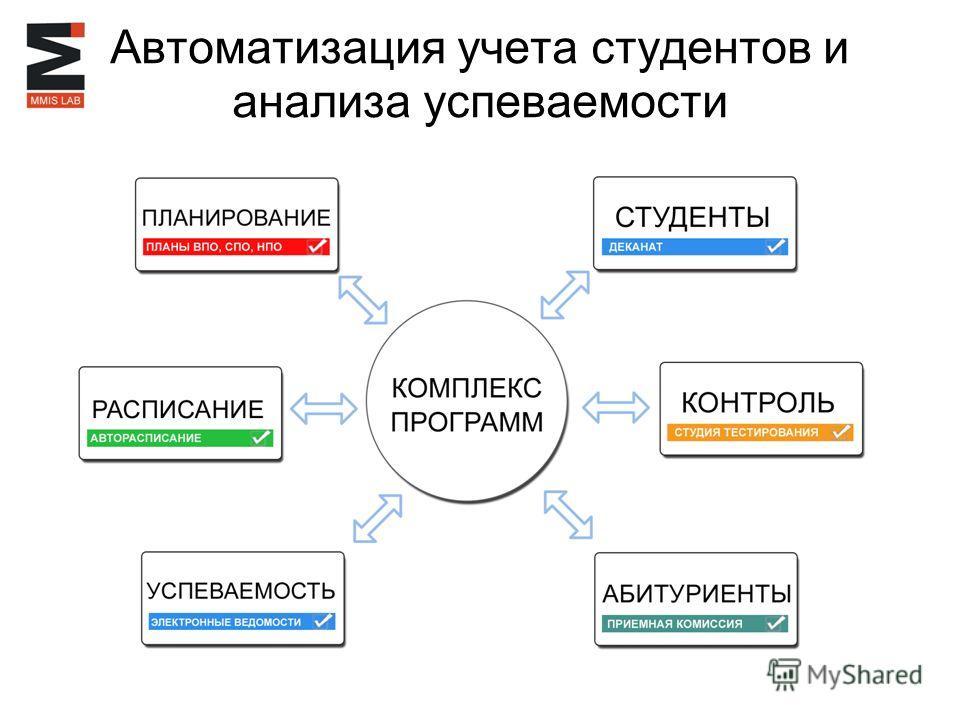 Автоматизация учета студентов и анализа успеваемости