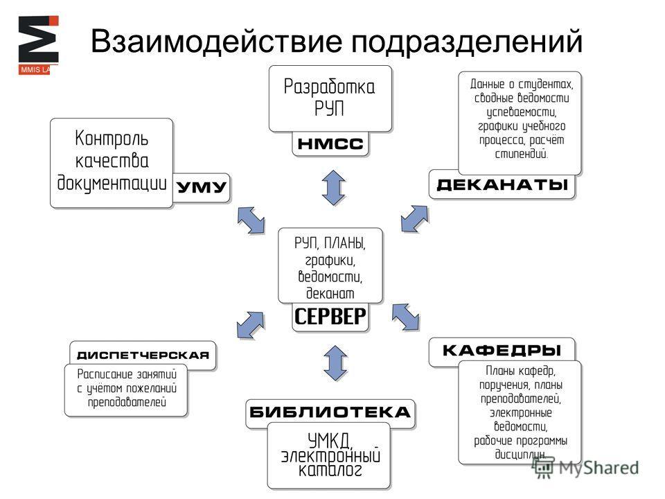 Взаимодействие подразделений