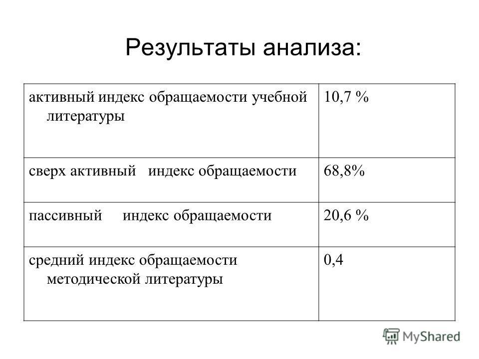 Результаты анализа: активный индекс обращаемости учебной литературы 10,7 % сверх активный индекс обращаемости68,8% пассивный индекс обращаемости20,6 % средний индекс обращаемости методической литературы 0,4