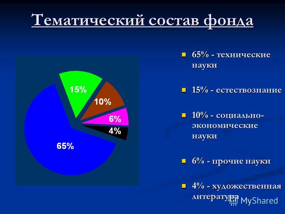 Тематический состав фонда 65% - технические науки 15% - естествознание 10% - социально- экономические науки 6% - прочие науки 4% - художественная литература