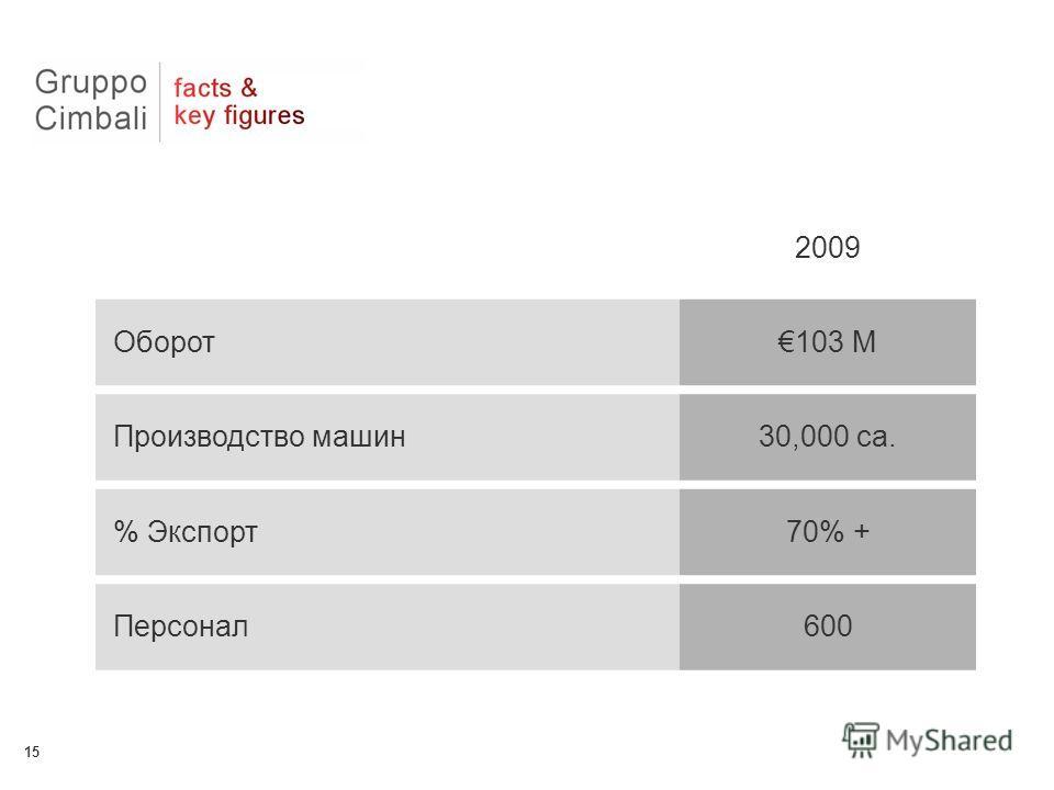 15 2009 Оборот103 M Производство машин30,000 ca. % Экспорт70% + Персонал600