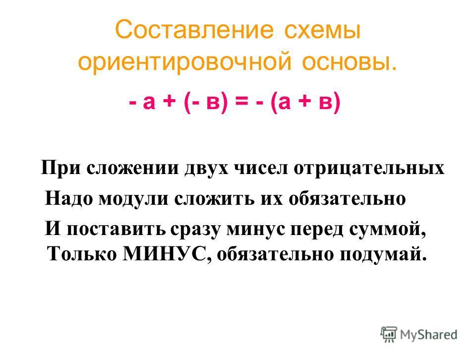 Составление схемы ориентировочной основы. - а + (- в) = - (а + в) П ри сложении двух чисел отрицательных Надо модули сложить их обязательно И поставить сразу минус перед суммой, Только МИНУС, обязательно подумай.