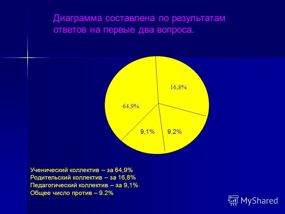 16,8% 64,9% 9,1% 9,2% Диаграмма составлена по результатам ответов на первые два вопроса. Ученический коллектив – за 64,9% Родительский коллектив – за 16,8% Педагогический коллектив – за 9,1% Общее число против – 9.2%