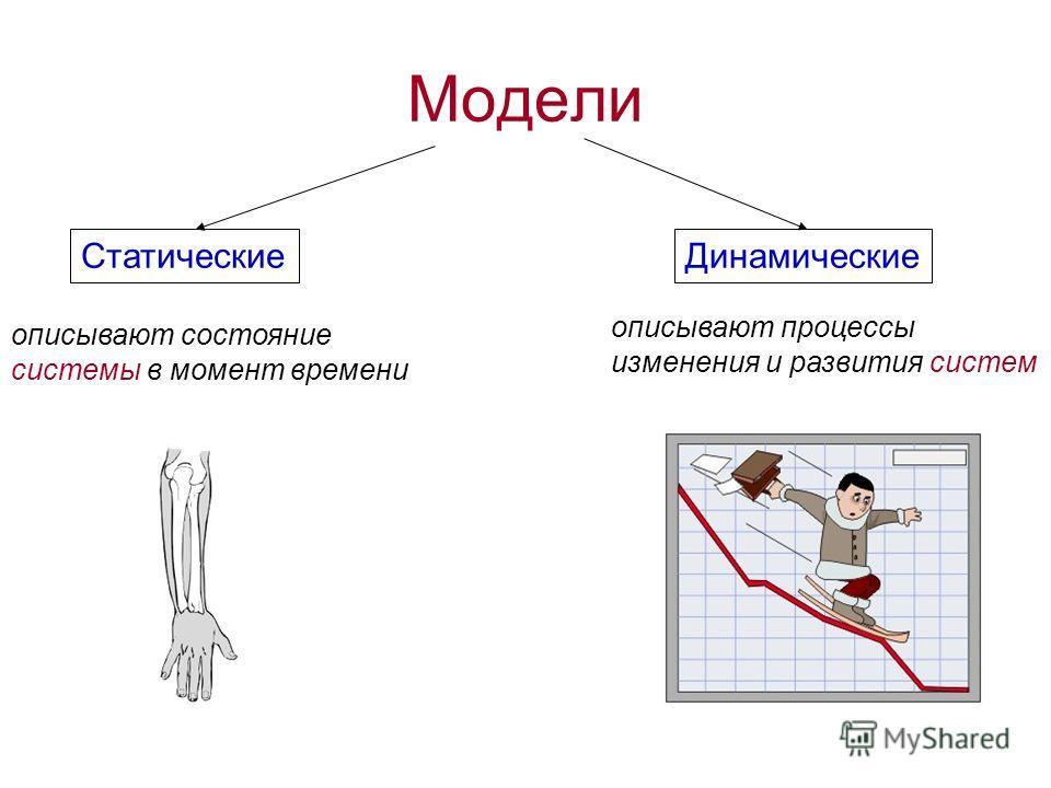 Модели СтатическиеДинамические описывают состояние системы в момент времени описывают процессы изменения и развития систем