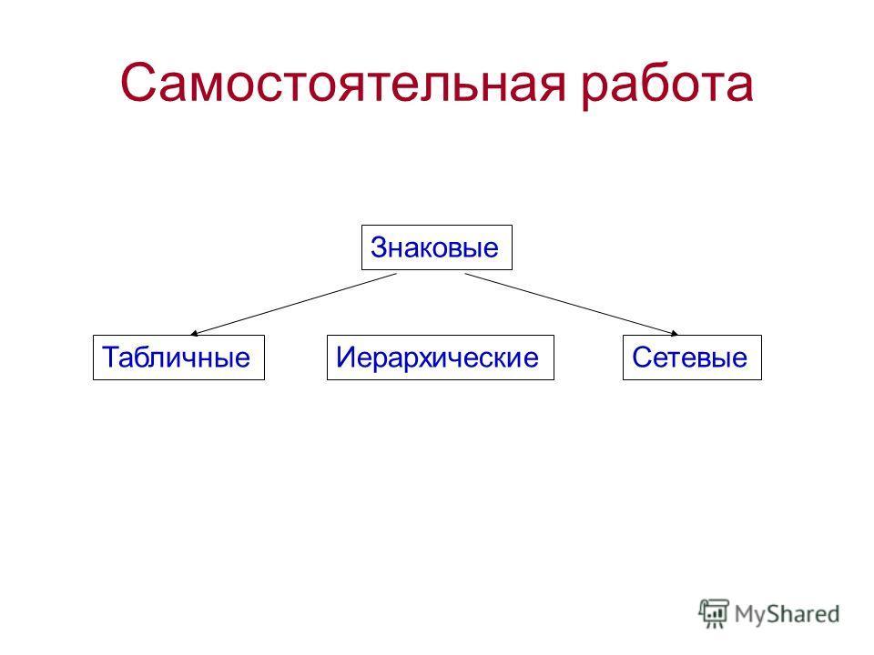 Самостоятельная работа Знаковые ТабличныеИерархическиеСетевые