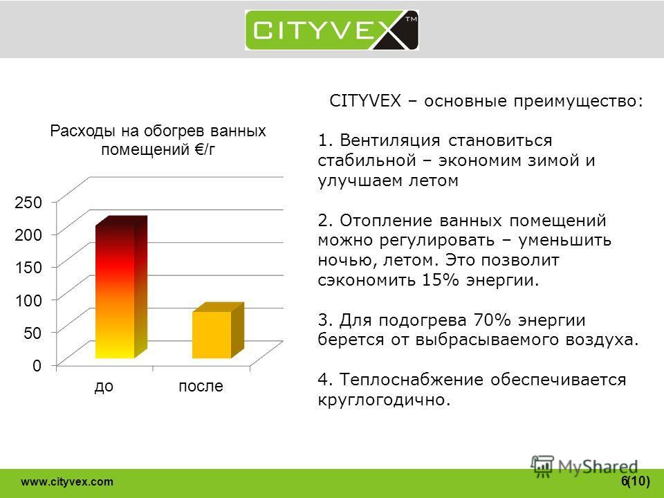 6 www.cityvex.com CITYVEX – основные преимущество: 1. Вентиляция становиться стабильной – экономим зимой и улучшаем летом 2. Отопление ванных помещений можно регулировать – уменьшить ночью, летом. Это позволит сэкономить 15% энергии. 3. Для подогрева