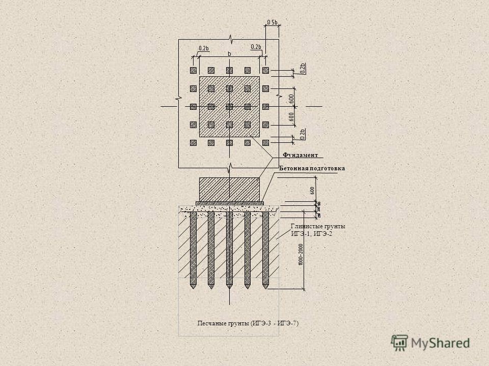 Фундамент ИГЭ-1, ИГЭ-2 Бетонная подготовка Глинистые грунты Песчаные грунты (ИГЭ-3 - ИГЭ-7)