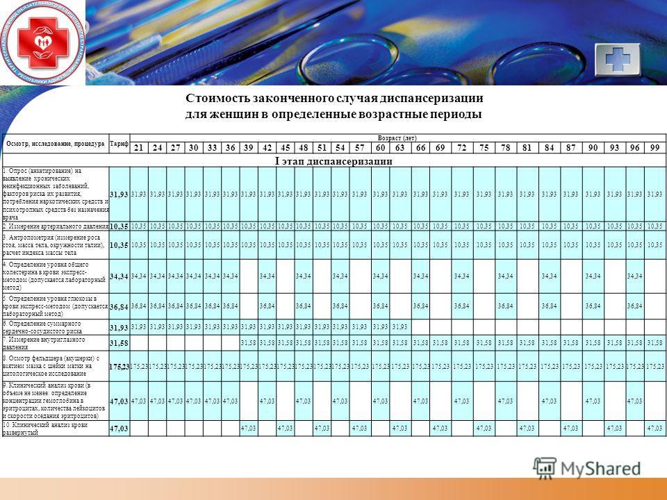 LOGO Стоимость законченного случая диспансеризации для женщин в определенные возрастные периоды Осмотр, исследование, процедураТариф Возраст (лет) 212427303336394245485154576063666972757881848790939699 I этап диспансеризации 1. Опрос (анкетирование)