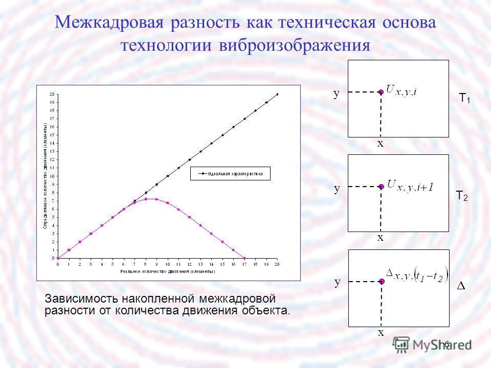 6 Межкадровая разность как техническая основа технологии виброизображения T1T1 T2T2 y y y x x x Зависимость накопленной межкадровой разности от количества движения объекта.