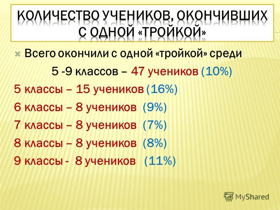 Всего окончили с одной «тройкой» среди 5 -9 классов – 47 учеников (10%) 5 классы – 15 учеников (16%) 6 классы – 8 учеников (9%) 7 классы – 8 учеников (7%) 8 классы – 8 учеников (8%) 9 классы - 8 учеников (11%)
