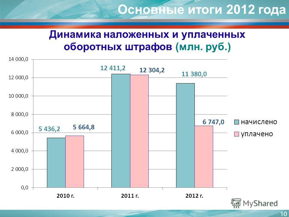 10 Основные итоги 2012 года Динамика наложенных и уплаченных оборотных штрафов (млн. руб.)