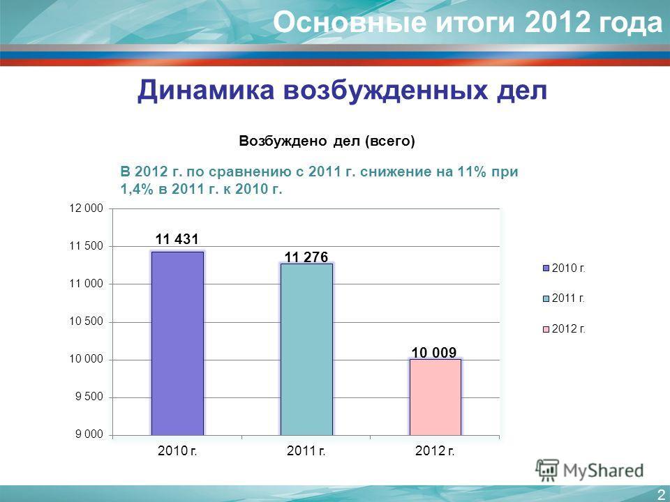 2 Динамика возбужденных дел Основные итоги 2012 года