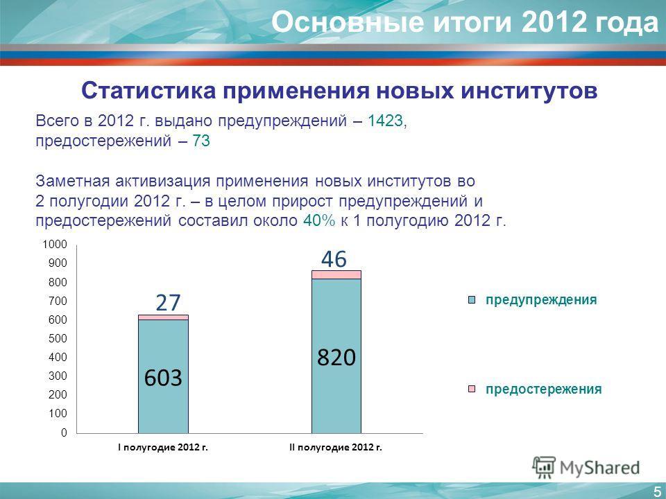 5 Статистика применения новых институтов Основные итоги 2012 года