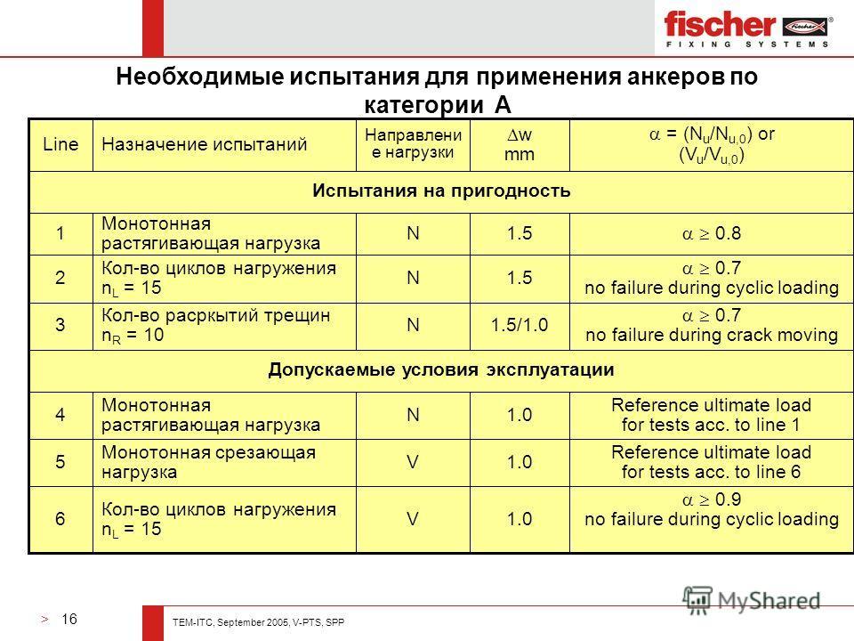 > 16 TEM-ITC, September 2005, V-PTS, SPP Необходимые испытания для применения анкеров по категории A Допускаемые условия эксплуатации Испытания на пригодность 0.9 no failure during cyclic loading1.0V Кол-во циклов нагружения n L = 15 6 Reference ulti