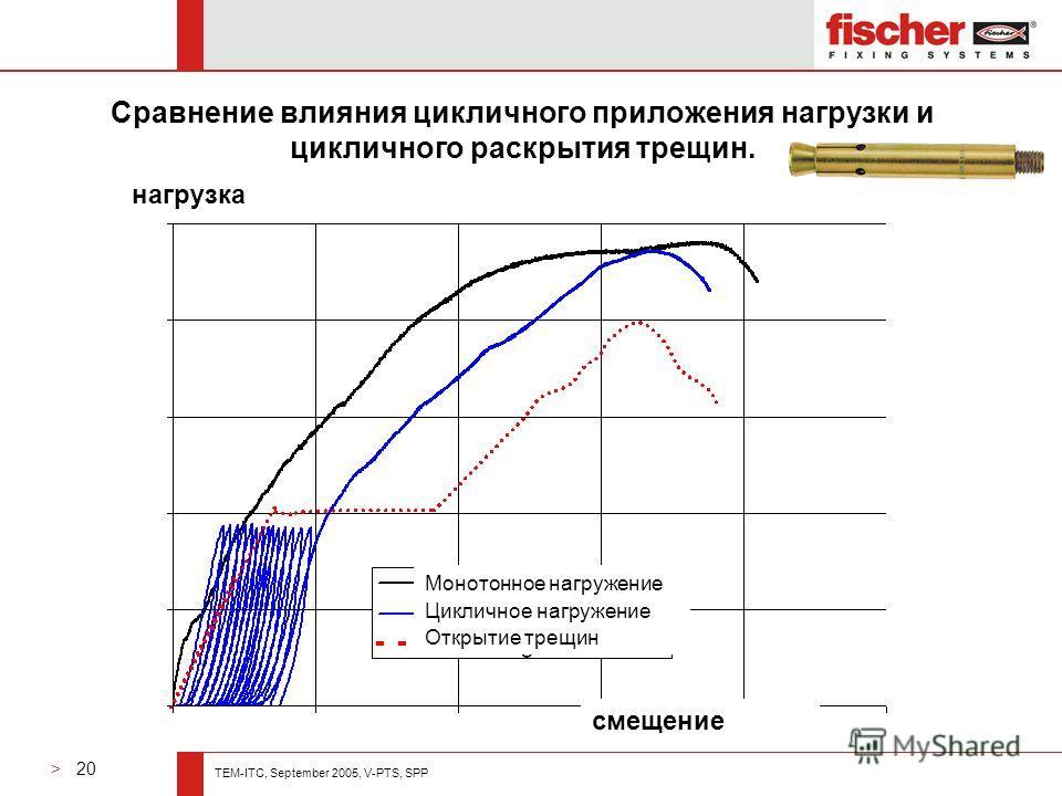 > 20 TEM-ITC, September 2005, V-PTS, SPP нагрузка смещение Монотонное нагружение Цикличное нагружение Открытие трещин Сравнение влияния цикличного приложения нагрузки и цикличного раскрытия трещин.
