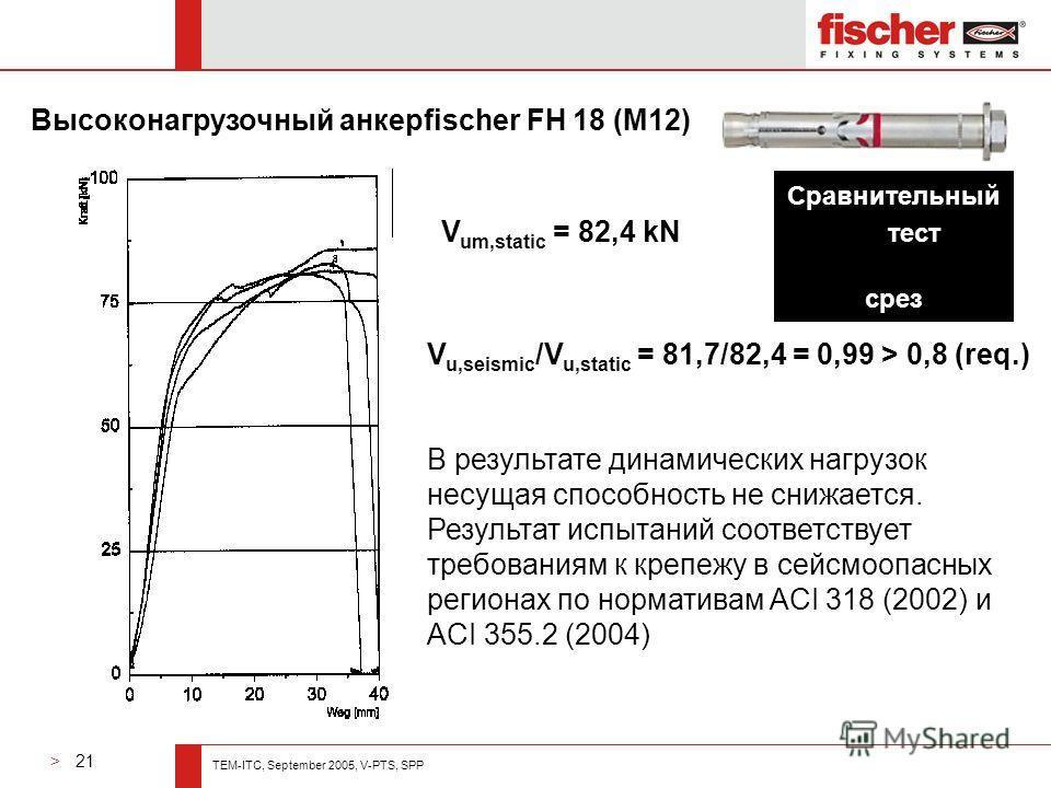> 21 TEM-ITC, September 2005, V-PTS, SPP V u,seismic /V u,static = 81,7/82,4 = 0,99 > 0,8 (req.) В результате динамических нагрузок несущая способность не снижается. Результат испытаний соответствует требованиям к крепежу в сейсмоопасных регионах по