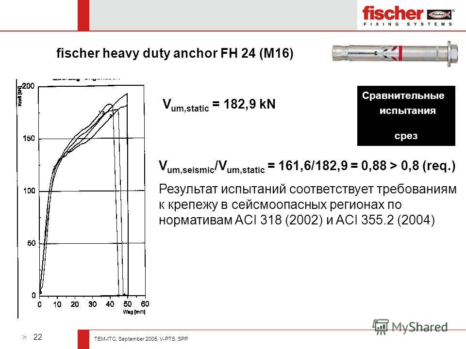 > 22 TEM-ITC, September 2005, V-PTS, SPP V um,seismic /V um,static = 161,6/182,9 = 0,88 > 0,8 (req.) Результат испытаний соответствует требованиям к крепежу в сейсмоопасных регионах по нормативам ACI 318 (2002) и ACI 355.2 (2004) V um,static = 182,9