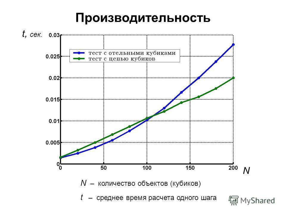 Производительность N t, сек. N – количество объектов (кубиков) t – среднее время расчета одного шага