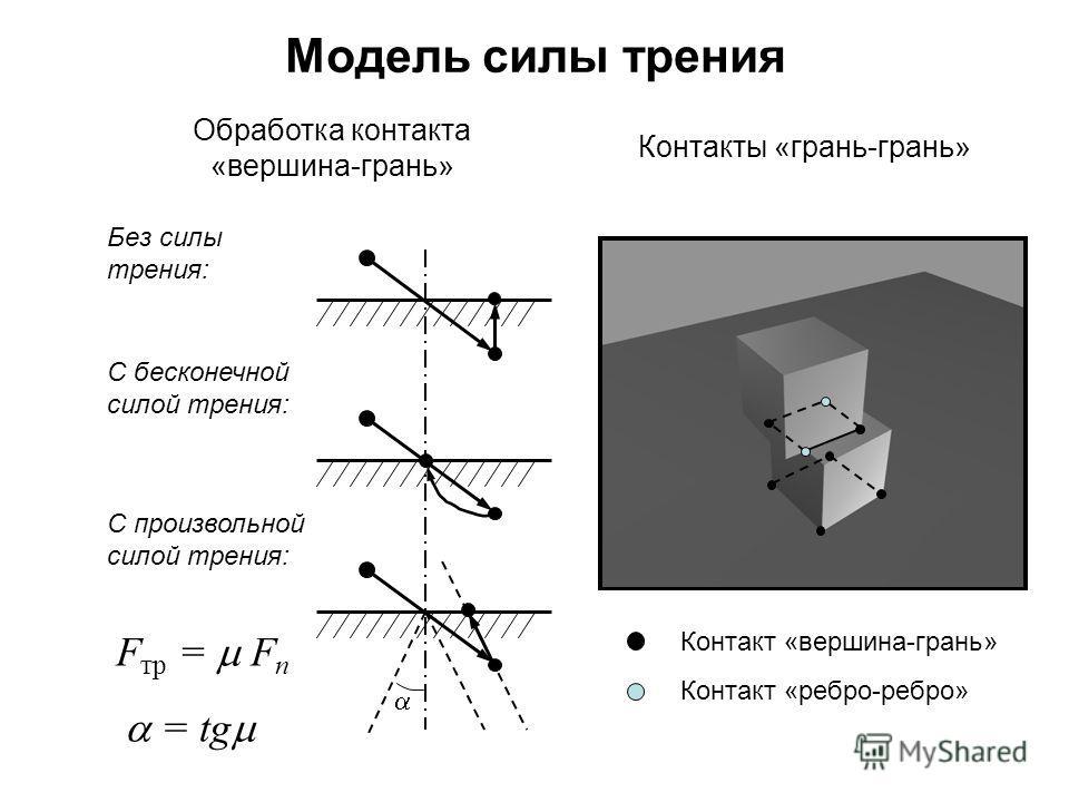 Модель силы трения Без силы трения: С бесконечной силой трения: С произвольной силой трения: F тр = F n = tg Контакт «вершина-грань» Контакт «ребро-ребро» Обработка контакта «вершина-грань» Контакты «грань-грань»