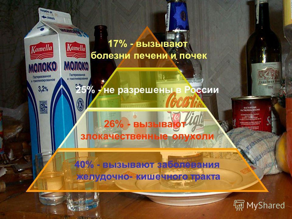 17% - вызывают болезни печени и почек 25% - не разрешены в России 26% - вызывают злокачественные опухоли 40% - вызывают заболевания желудочно- кишечного тракта