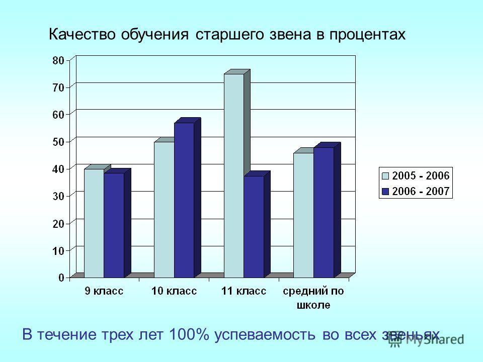 Качество обучения старшего звена в процентах В течение трех лет 100% успеваемость во всех звеньях