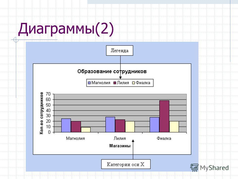 Диаграммы(2)