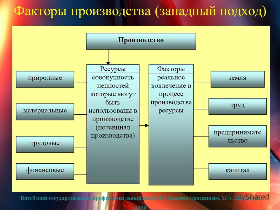 Факторы производства (западный подход) Витебский государственный профессиональный лицей 1 машиностроения им. М.Ф. Шмырева 2009