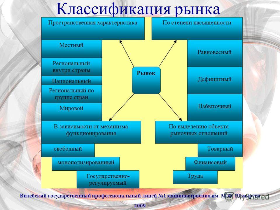 Классификация рынка Витебский государственный профессиональный лицей 1 машиностроения им. М.Ф. Шмырева 2009