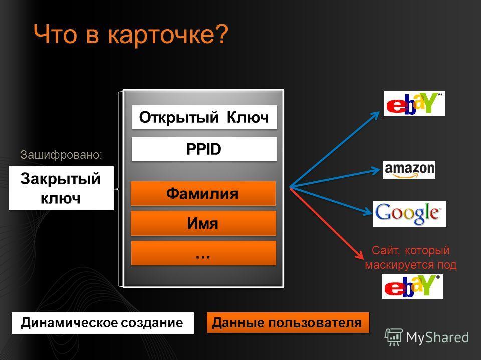 Что в карточке? Открытый Ключ PPID Фамилия Имя … … Закрытый ключ Зашифровано: Динамическое создание Данные пользователя Сайт, который маскируется под