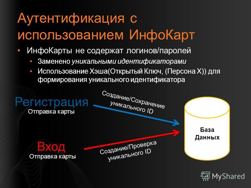 Аутентификация с использованием ИнфоКарт ИнфоКарты не содержат логинов/паролей Заменено уникальными идентификаторами Использование Хэша(Открытый Ключ, (Персона X)) для формирования уникального идентификатора База Данных Регистрация Вход Отправка карт