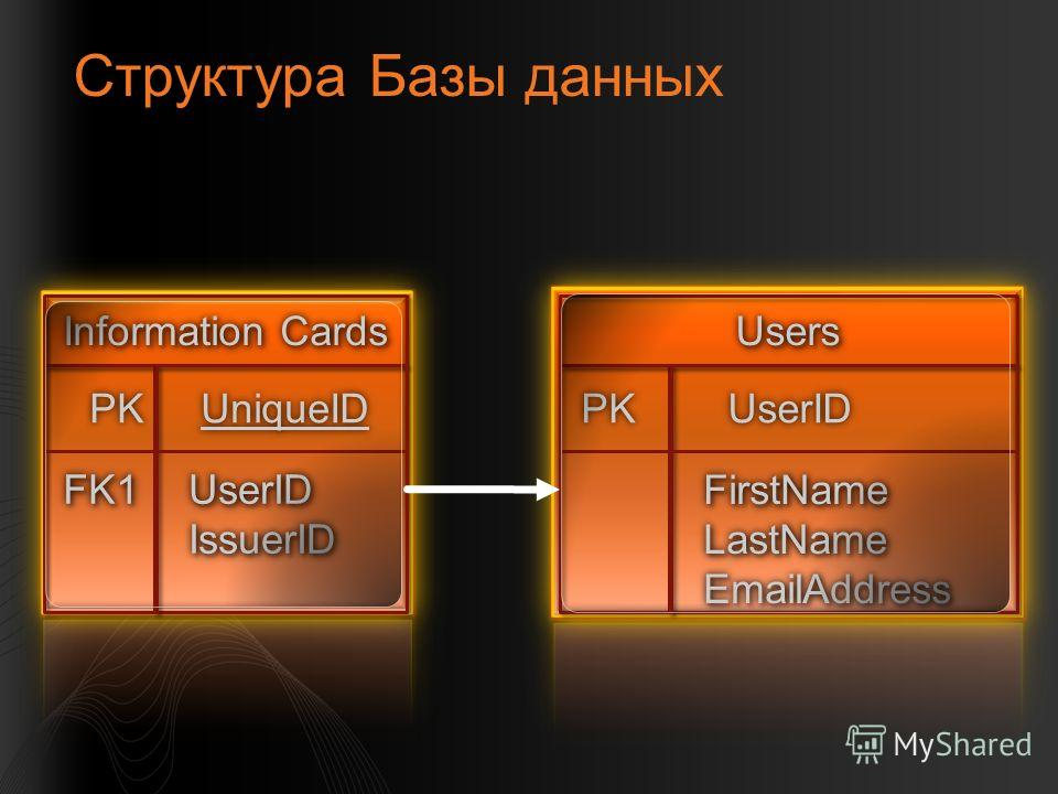 Структура Базы данных Information CardsInformation Cards UserID IssuerID UserID IssuerID FK1FK1 PK UniqueID UsersUsers FirstName LastName EmailAddress FirstName LastName EmailAddress PKUserID PK UserID
