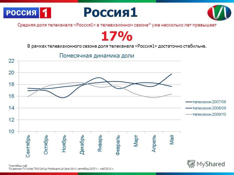 Средняя доля телеканала «Россия1» в телевизионном сезоне* уже несколько лет превышает 17% В рамках телевизионного сезона доля телеканала «Россия1» достаточно стабильна. Помесячная динамика доли *сентябрь-май По данным TV Index TNS Gallup Media для ЦА