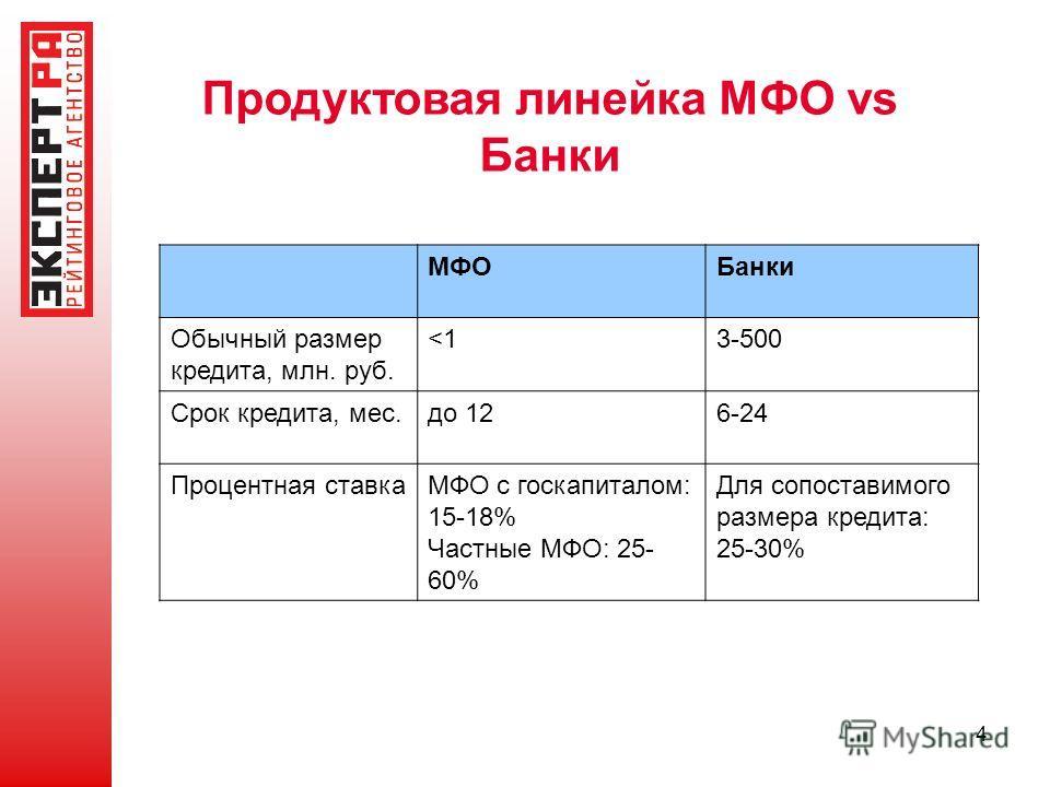 4 Банки Обычный размер кредита, млн. руб.