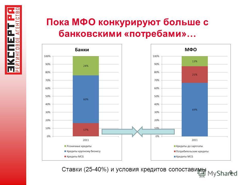 9 Пока МФО конкурируют больше с банковскими «потребами»… Ставки (25-40%) и условия кредитов сопоставимы