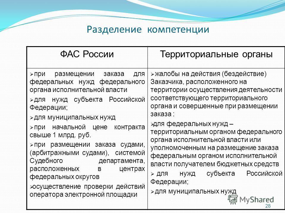 Разделение компетенции ФАС РоссииТерриториальные органы при размещении заказа для федеральных нужд федерального органа исполнительной власти для нужд субъекта Российской Федерации; для муниципальных нужд при начальной цене контракта свыше 1 млрд. руб