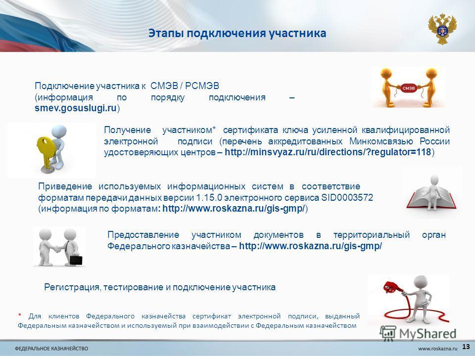 Этапы подключения участника Подключение участника к СМЭВ / РСМЭВ (информация по порядку подключения – smev.gosuslugi.ru) Получение участником* сертификата ключа усиленной квалифицированной электронной подписи (перечень аккредитованных Минкомсвязью Ро