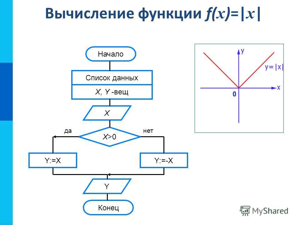 Вычисление функции f( x )=  x   Начало Список данных X, Y -вещ Х Х>0Х>0 Y:=XY:=-X Y Конец данет