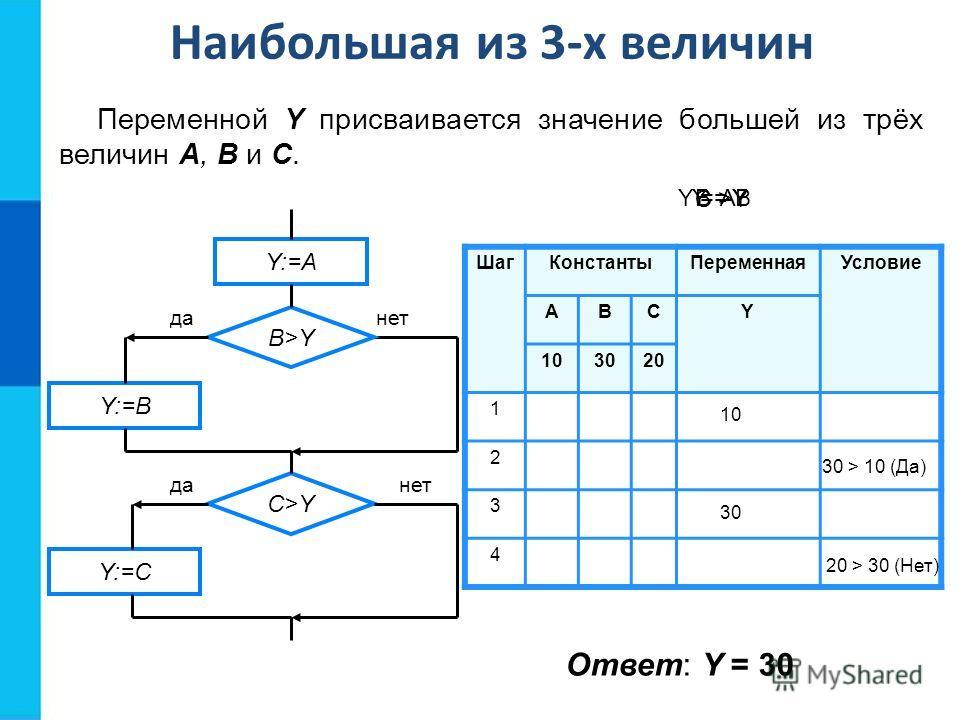 ШагКонстантыПеременнаяУсловие АВСY 103020 1 2 3 4 10 30 30 > 10 (Да) 20 > 30 (Нет) Y = AB >Y C >Y Y = B Наибольшая из 3-х величин Переменной Y присваивается значение большей из трёх величин A, B и C. Y:=A B>Y Y:=B Y:=C C>Y данет данет Ответ: Y = 30