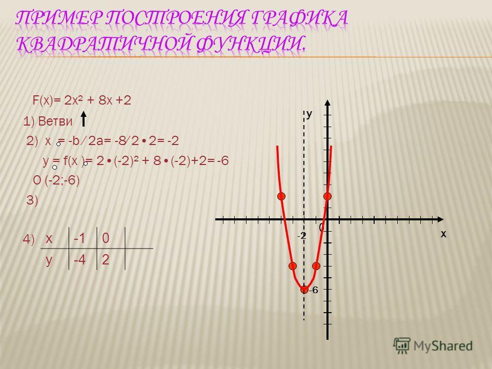 Квадратичной функцией называется функция, которую можно задать формулой вида y = ax² + bx + c, где х – независимая переменная, a,b,c -некоторые числа, причём a 0. Графиком квадратичной функции является парабола Алгоритм построения параболы. f(x) = ax