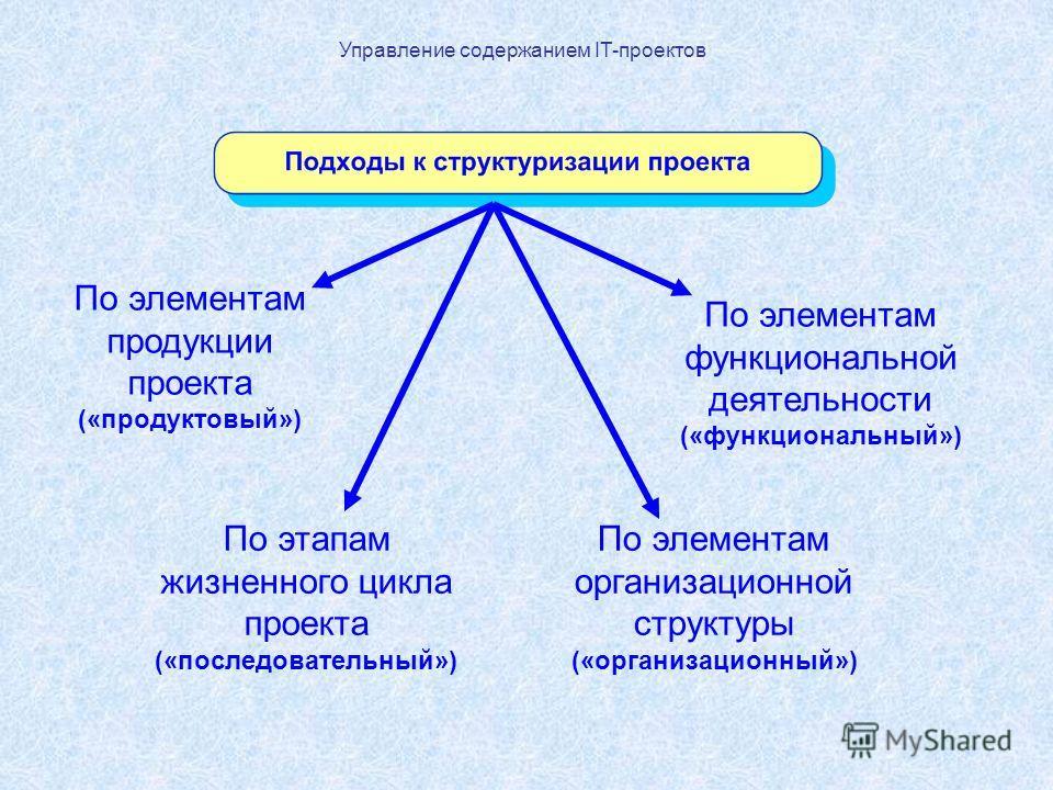 Управление содержанием IT-проектов По элементам продукции проекта («продуктовый») По элементам функциональной деятельности («функциональный») По этапам жизненного цикла проекта («последовательный») По элементам организационной структуры («организацио