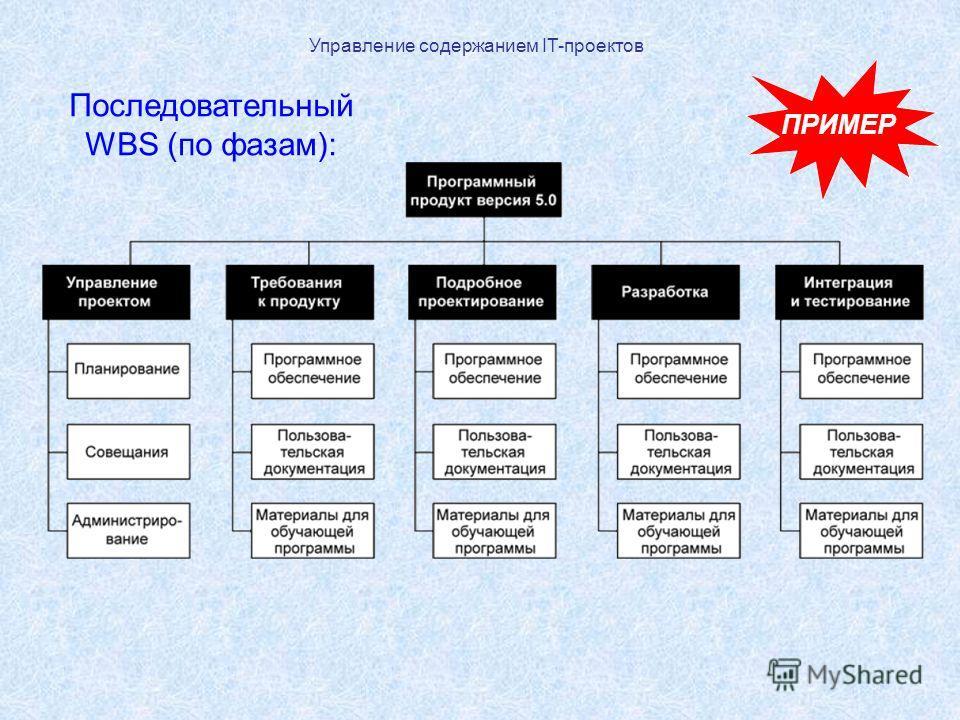 Управление содержанием IT-проектов ПРИМЕР Последовательный WBS (по фазам):
