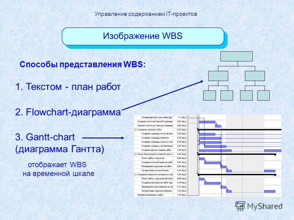 Управление содержанием IT-проектов Способы представления WBS: 1. Текстом - план работ 2. Flowchart-диаграмма 3. Gantt-chart (диаграмма Гантта) отображает WBS на временной шкале