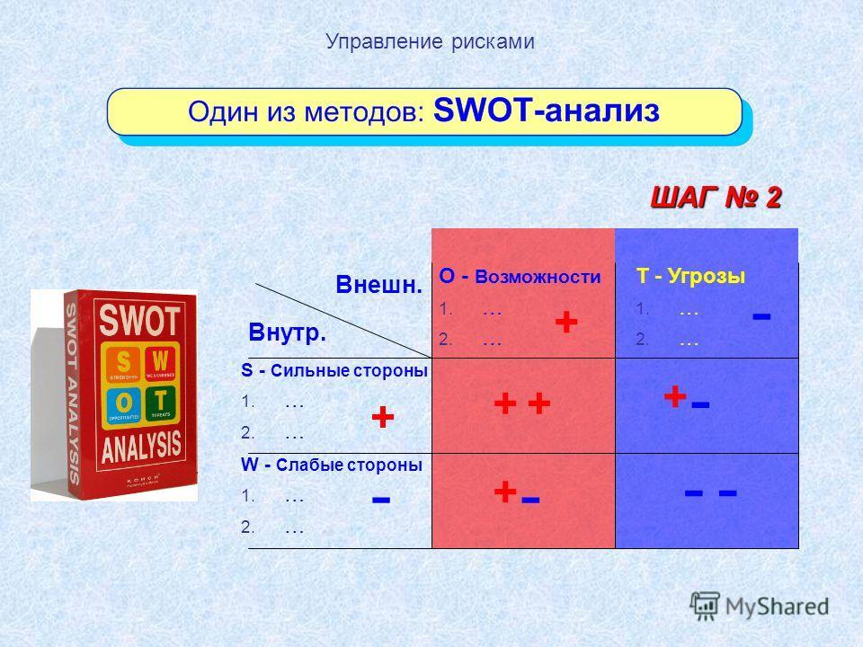 Управление рисками ШАГ 2 O - Возможности 1. … 2. … T - Угрозы 1. … 2. … S - Сильные стороны 1. … 2. … W - Слабые стороны 1. … 2. … Внутр. Внешн. + + - - -- ++ + + - -