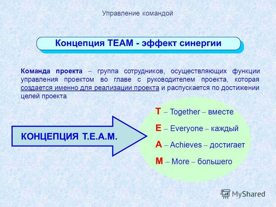 Команда проекта группа сотрудников, осуществляющих функции управления проектом во главе с руководителем проекта, которая создается именно для реализации проекта и распускается по достижении целей проекта T Together вместе E Everyone каждый A Achieves