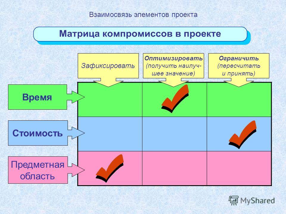 Время Стоимость Предметная область Зафиксировать Оптимизировать (получить наилуч- шее значение) Ограничить (пересчитать и принять) Взаимосвязь элементов проекта